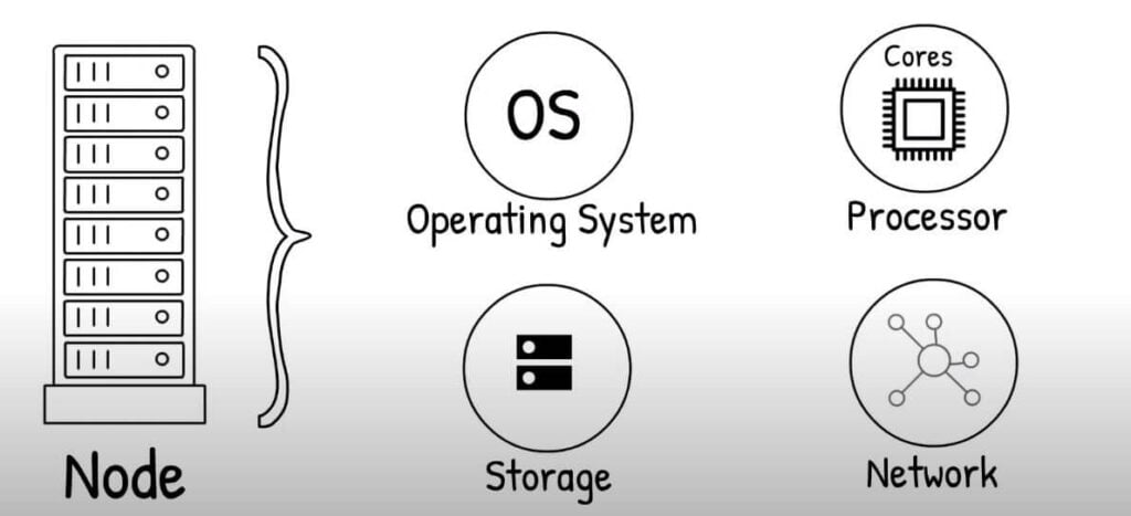 High-Performance Computing (HPC)  specifications