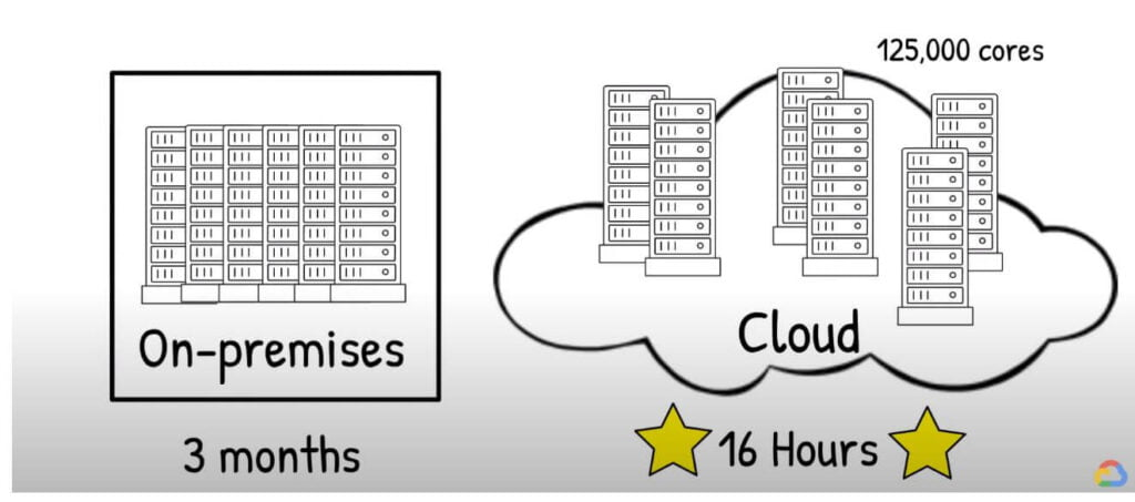 High-Performance Computing (HPC)  cores and time management