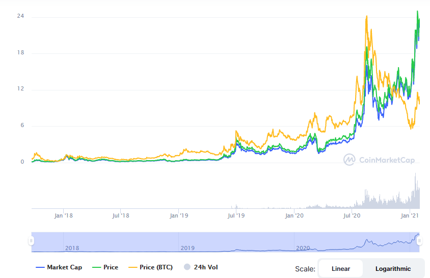 Chainlink (link) price increase chart january 2021