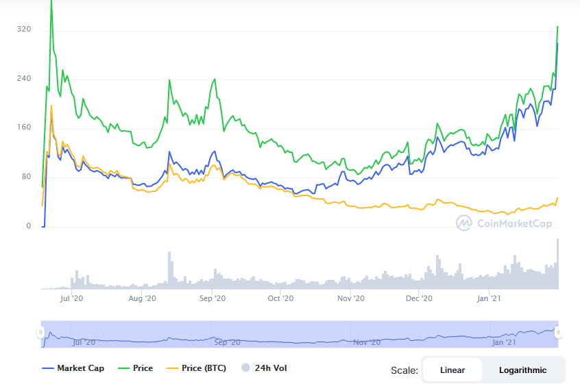 compound (Comp) cryptocurrency price increase and down graph