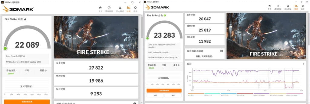 3D Mark running test - current mainstream CPUs. Compared to the Ryzen 9 4000 series processors