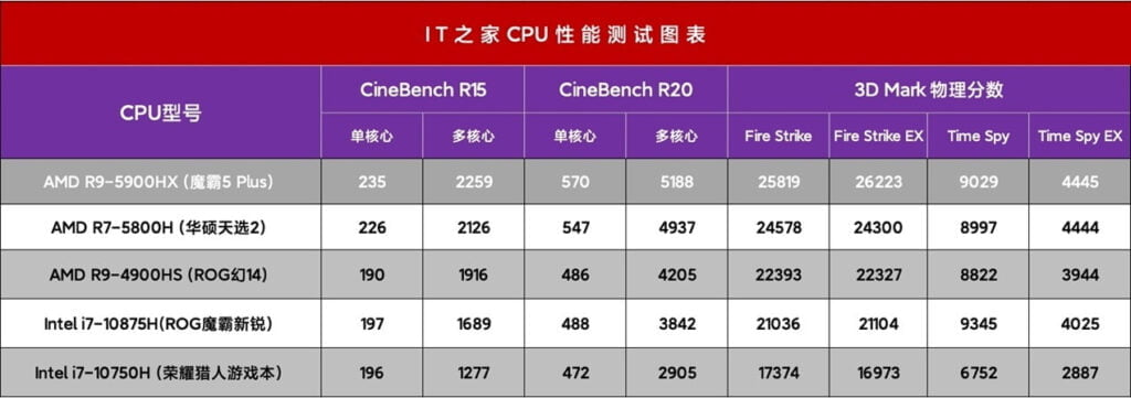 cinebench score single-core Ryzen is 22% higher than the 7-4800H, and 4% higher than the Ryzen 7 5800HS
