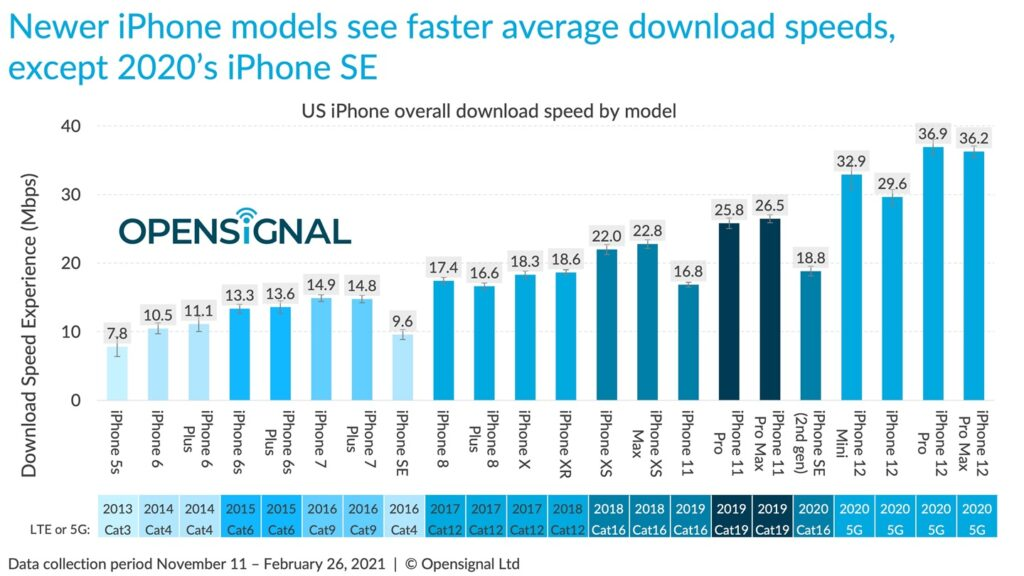 """Opensignal 5G Speed test comparison Overall Apples""""iPhone Models"""