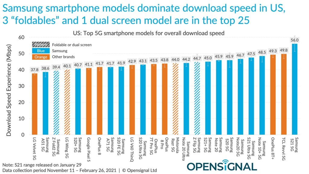 Opensignal 5G Speed test comparison Overall Top 25 Android Phones